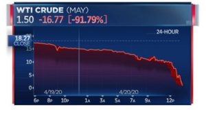 WTI stands for a variation of WTF or, What The Idiotic! In an unprecedented event, the price for oil plummeted into negative territory. That means oil manufacturers have to pay someone to take the oil off their hands!